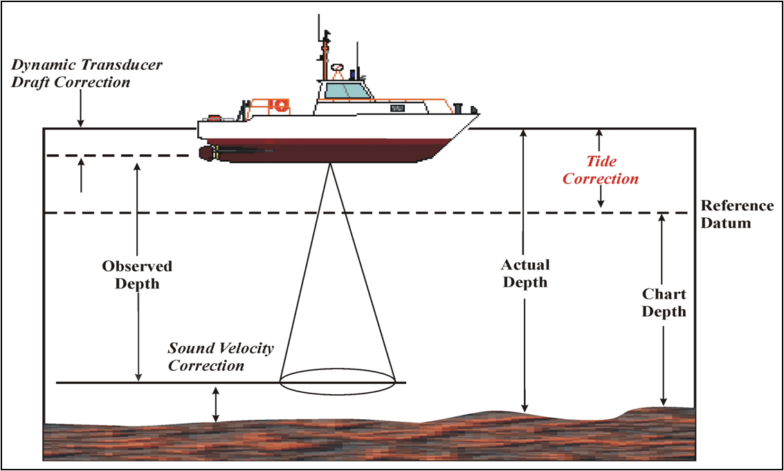 Illustration of a ship with depth markings