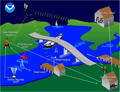 An example of the sensors that make up the Physical Oceanographic Real-Time System.