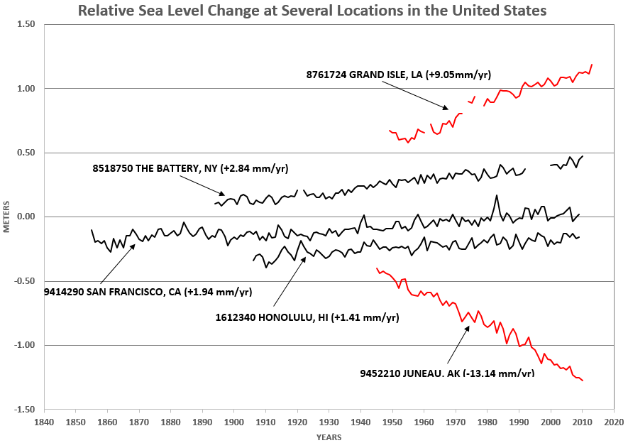plots of relative sea level change for several locations highlights the anomalous trends in Louisiana and Alaska