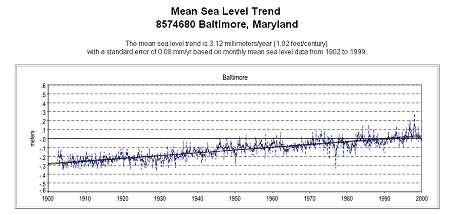 Sea Level Trend for Baltimore, MD.