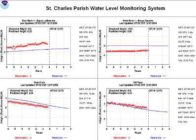 St.Charles Parish Monitoring System
