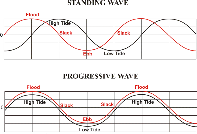 Comparison of tidal conditions vs. tidal current phases