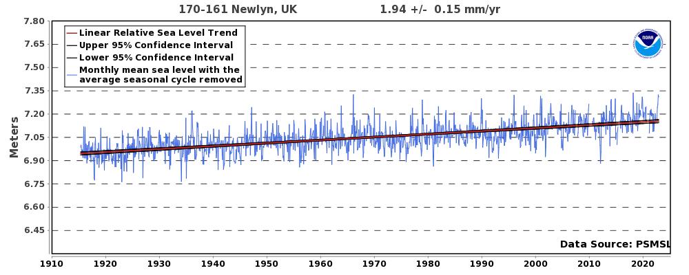 mean trend plot